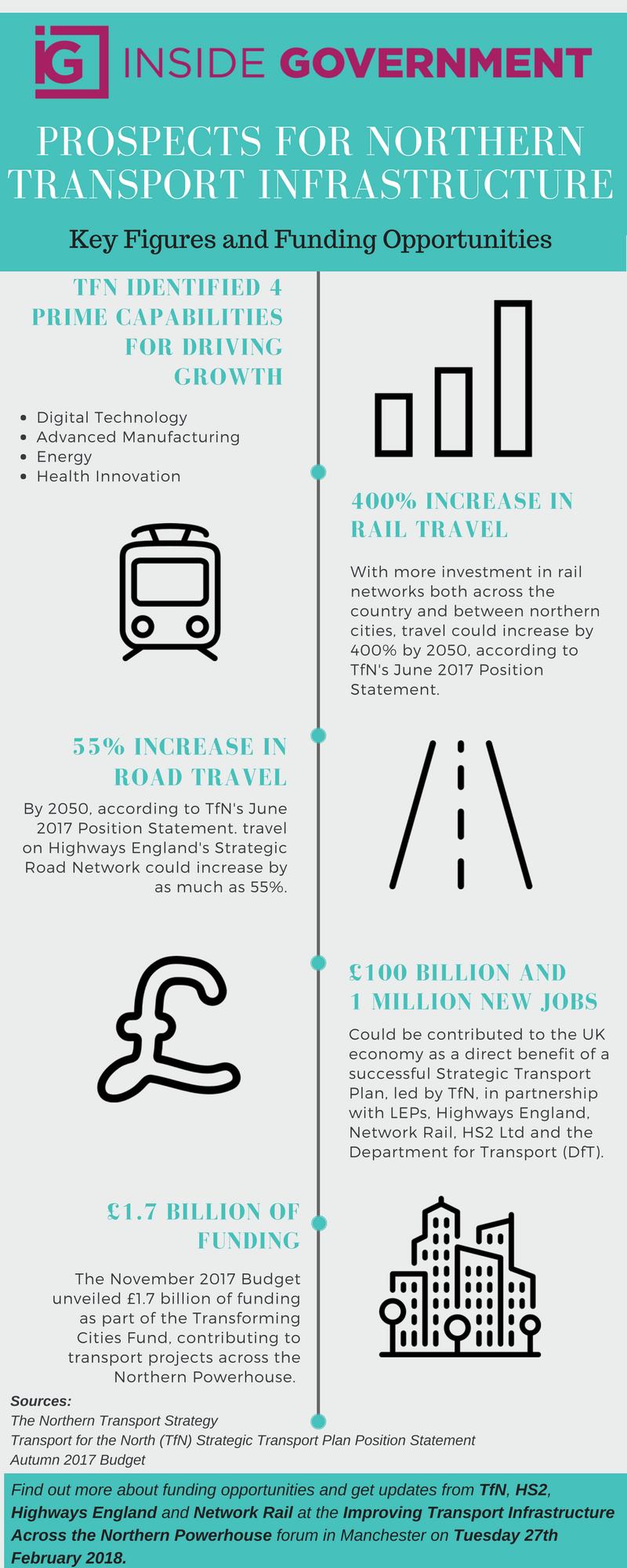 Improving northern Transport Infrastructure (9)
