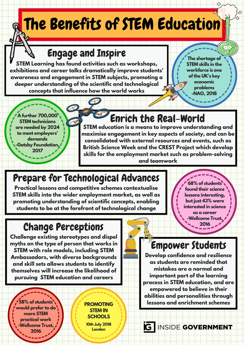 STEM in Schools (1)