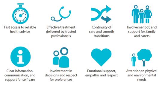 Patient Experience Principles