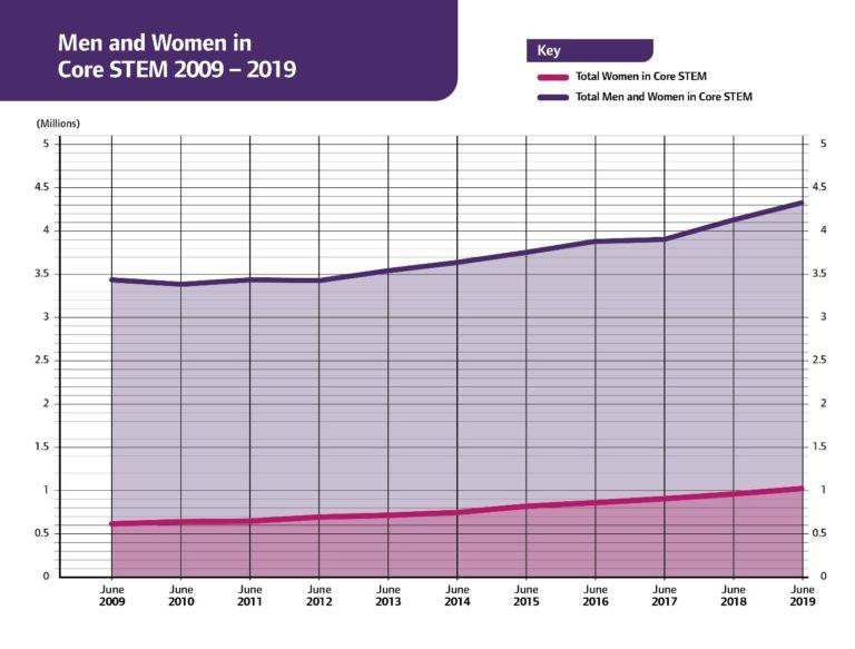 WISE Women in STEM